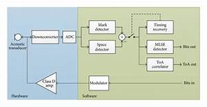 A Block Diagram Of The Hardware And Software Partitioning