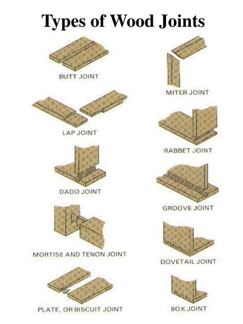 wood joints powerpoint  id