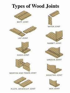 PPT - WOOD JOINTS PowerPoint Presentation - ID:1758320