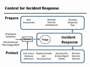 it incident response plan template - incident response plan coordinated response