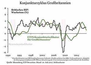 Bip Rechnung : etf securities gro britannien steht vor einer wirtschaftsflaute ~ Themetempest.com Abrechnung