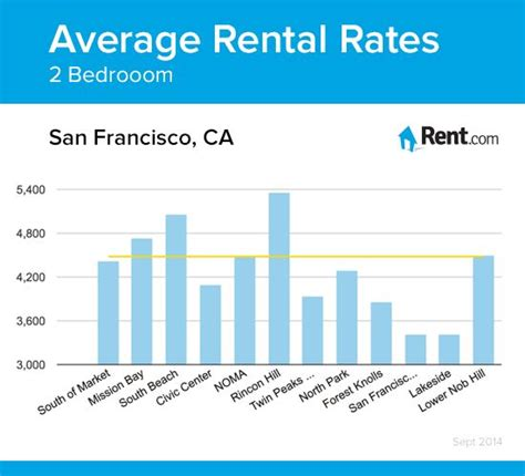 average rent for 1 bedroom apartment in san diego 39 best images about san francisco living on