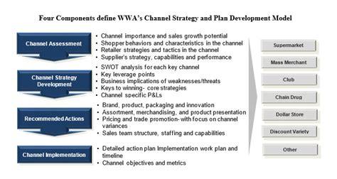 Strategic Customer Alignment