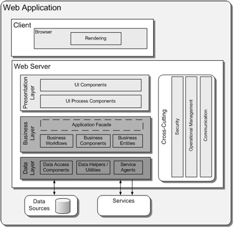 application architecture guide chapter application archetypes guidance