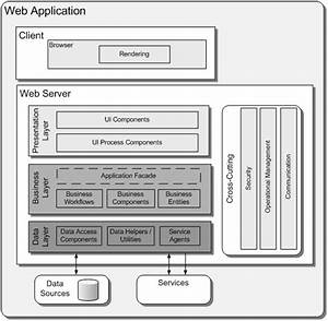 Application Architecture Guide - Chapter 14 - Application Archetypes