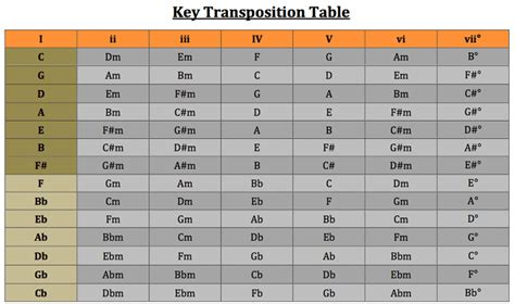 Capo For Guitar Chord Transposer Chart