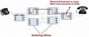Circuit Switching  U2013 Computer Networking Demystified