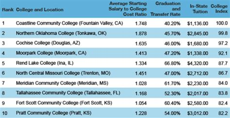 top  community colleges  america huffpost