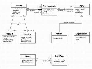 The Unified Modeling Language  Uml