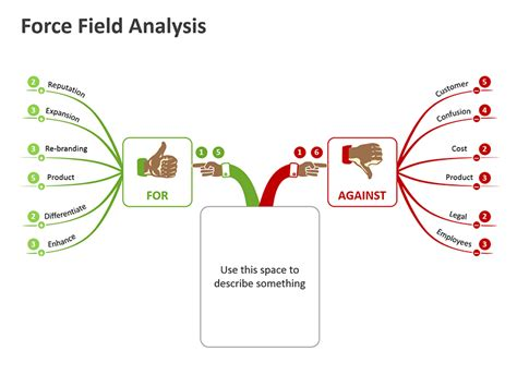 force field analysis editable powerpoint
