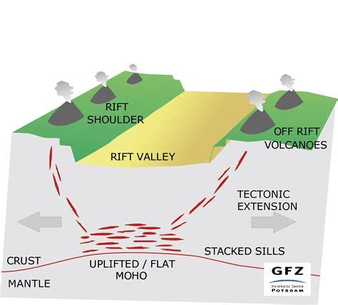 Rift Diagram rift volcanoes explained