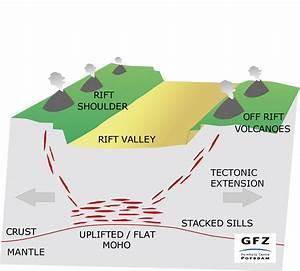 Plateau Formation Diagram