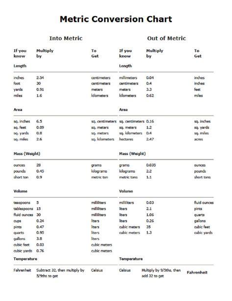 measurement conversion chart conversion chart new calendar template site
