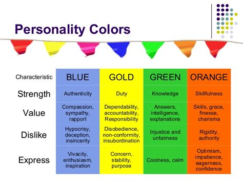 Color Personality Test Blue Gold