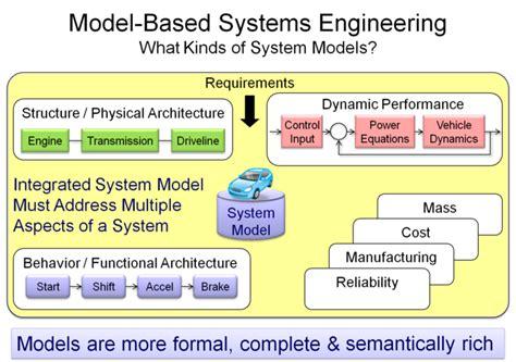 Types Of Models Sebok