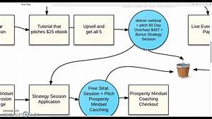 Quick Marketing Funnel Flow Chart Tutorial For Coaches