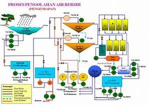 Utilitas  Utilitas Listrik Dan Air Di Pabrik Semen