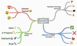 Add Icons To A Coggle Diagram