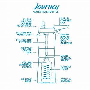 Water Filters Provide Filtered Water With Filter Bottle