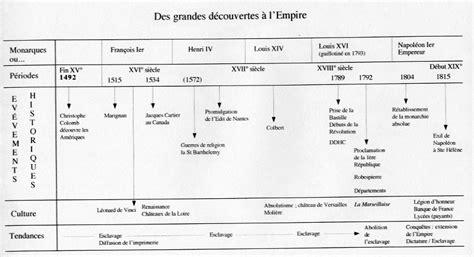 frise chronologique de l histoire de nominoe