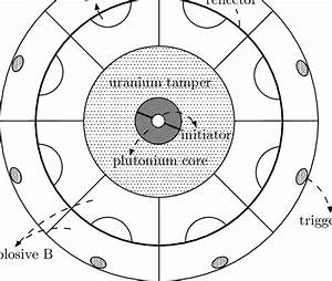 A Model For The Plutonium Bomb Of Implosion Type  6   The