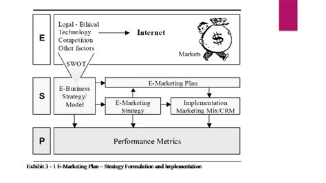 E Marketing Company - 7 step e marketing plan