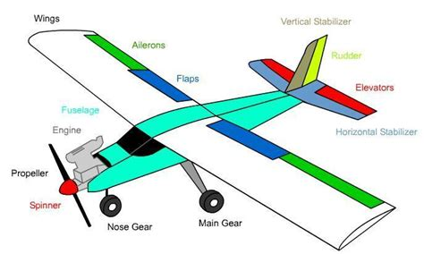 Know The Outside Your Aircraft Wingsforkings