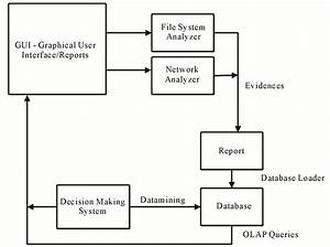 Digital Forensics And Cyber Crime Datamining