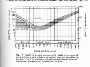 Homework  1 Humphrey Geology 4880 Fall 2001