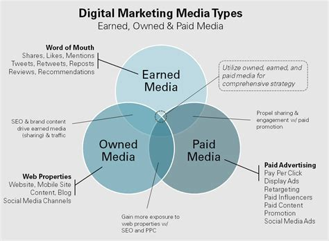 digital media marketing a look at earned owned paid media oneupweb