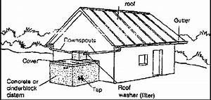1 1 Rainwater Harvesting From Rooftop Catchments