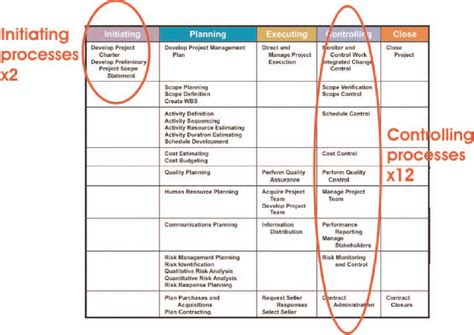 project life cycle  pmi project management processes