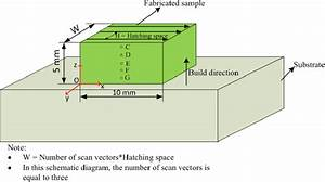 Schematic Diagram Illustrating The Definition Of