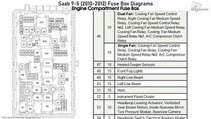 Saab 9-5  2010-2012  Fuse Box Diagrams