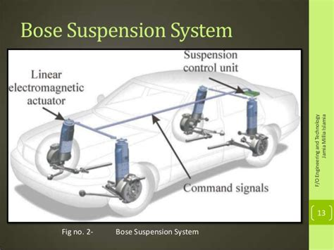 car suspension system bose car suspension images