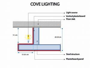 Suspended Ceiling Lighting Systems Suspended Ceiling Design The Technical Guide Biblus