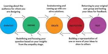 design thinking process design thinking createdu