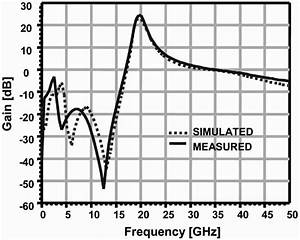 Frequency Response Of The Mmic Amplifier
