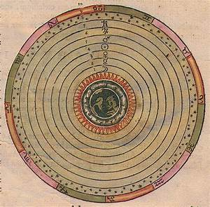 Ptolemy S Model of the Solar System - Pics about space