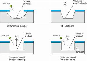 4  Rie Etch Mechanisms  Plasma Etching Can Be Divided Into