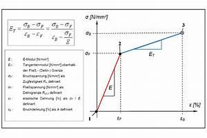 Sigma Berechnen : wb13 bilineare isotrope verfestigung fem genormte berechnungen ansys l sung vorhanden ~ Themetempest.com Abrechnung