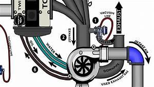 Turbocharging For Dummies  U2013 Drivermod