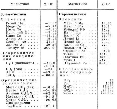 Магнитная восприимчивость  Физическая энциклопедия