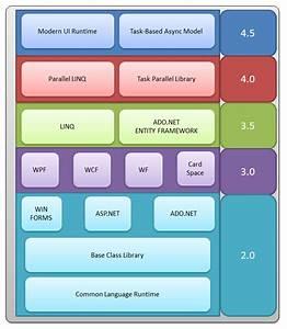 NET Framework、C#、CLR和Visual Studo之间的版本关系 - CSDN博客