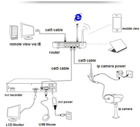 installazione ip come installare telecamere ip