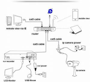 How To Install Ip Cameras
