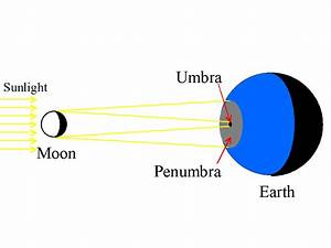 Lecture 9: Eclipses of the Sun & Moon