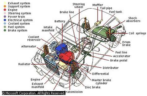 Vocabulary / Anatomy / Parts Of Car's Interior