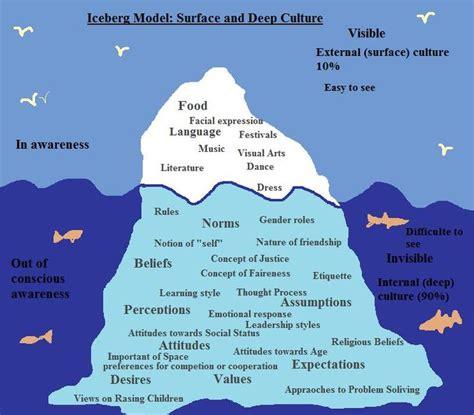 metaphor  culture cerca  google   culture
