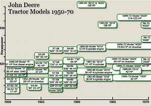 John Deere Tractors During The 1950s And 60s